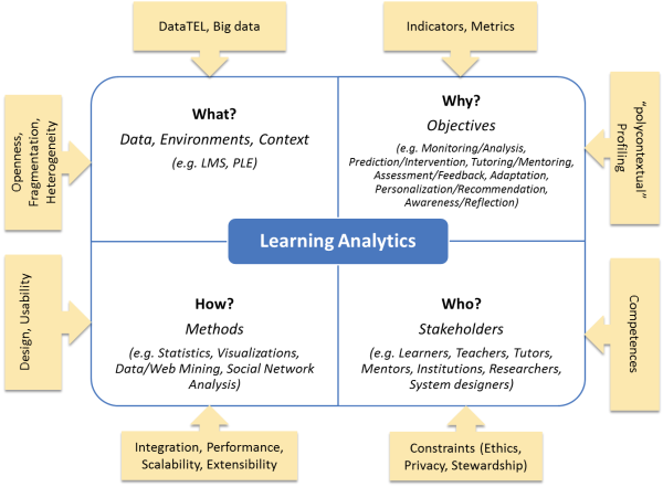 Learning Analytics Challenges And Future Research Directions Eleed