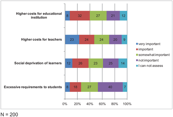 higher education advantages and disadvantages Disadvantages of technology in education 1 what a distraction by far, the biggest problem with using technology in education is how distracting it can be.